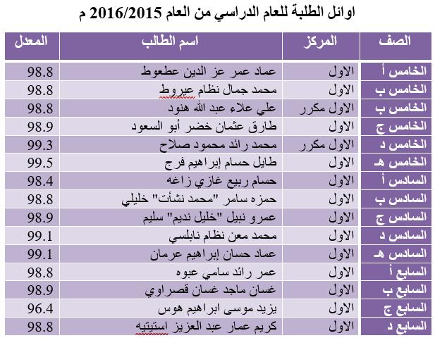أوائل الطلبة 2015-2016